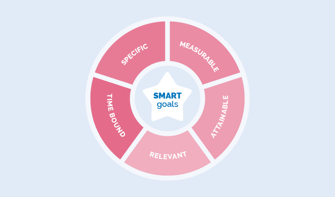 SMART goals flywheel