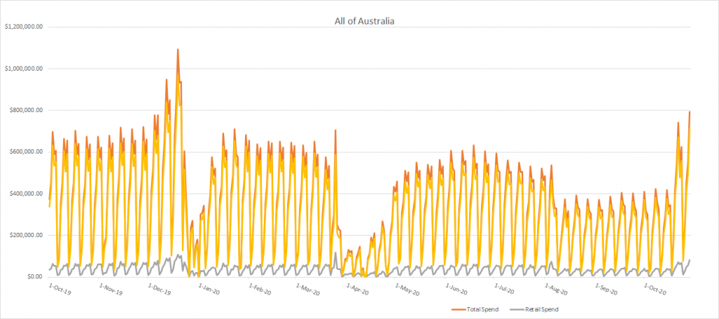 all of australia hair industry revenue graph after covid lockdowns