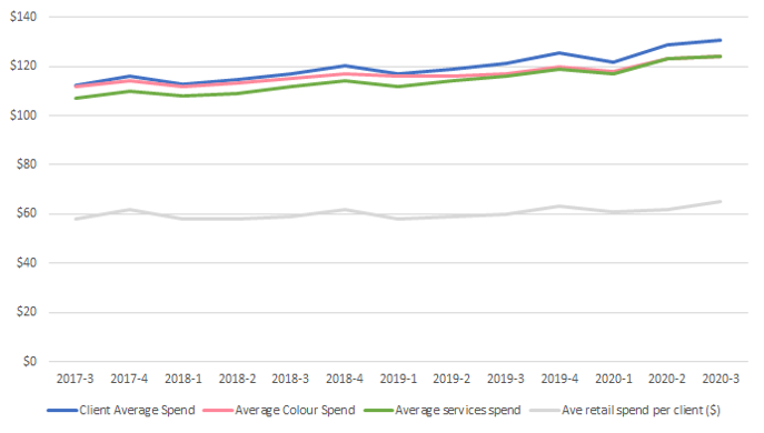 Client spend for Australian hair salons (excluding Victoria) graph
