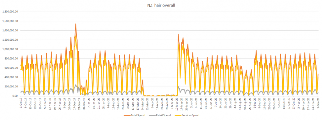 COVID-19 impact on New Zealand hair industry graph