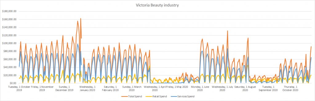 Covid impact on Victoria beauty industry