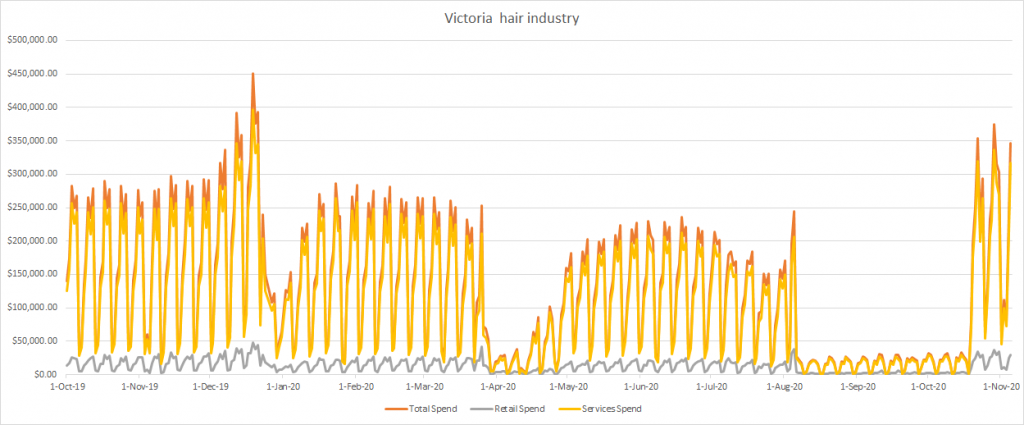 victoria hair industry daily revenue graph