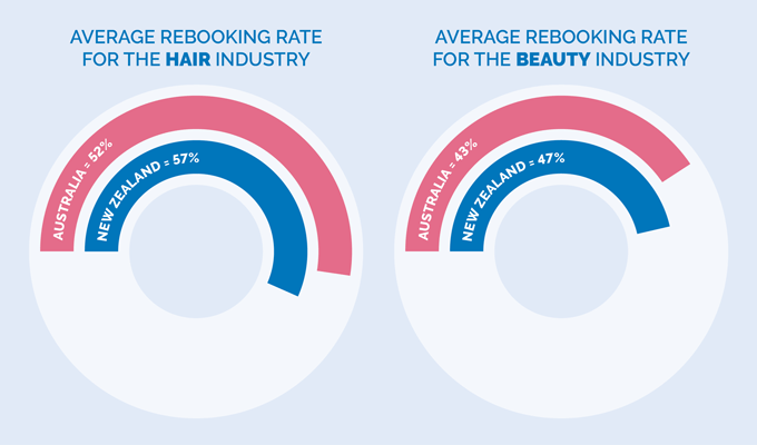 Average rebooking rates hair and beauty industry quarter 4 2020