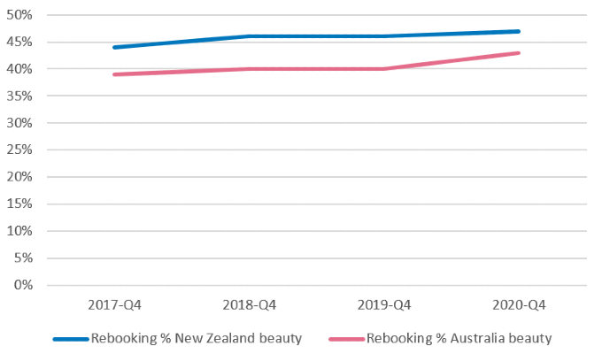 Rebooking rates new zealand and australia beauty industry Q4