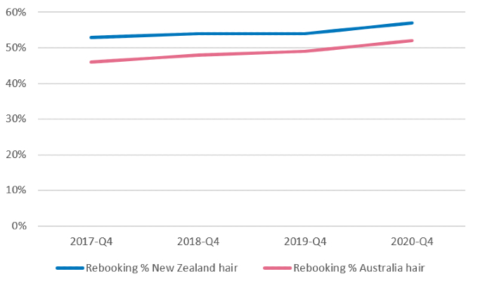 Rebooking rates new zealand and australia hair industry Q4