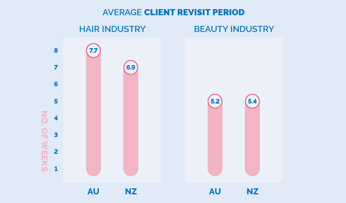 client revisit period infographic nz au hair and beauty